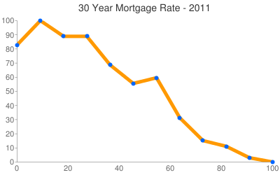 Mortgage Rates 2011